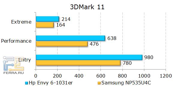 Результаты HP ENVY 6-1031er в 3DMark 11