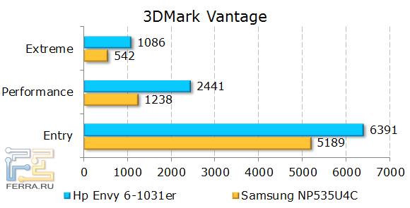 Результаты HP ENVY 6-1031er в 3DMark Vantage