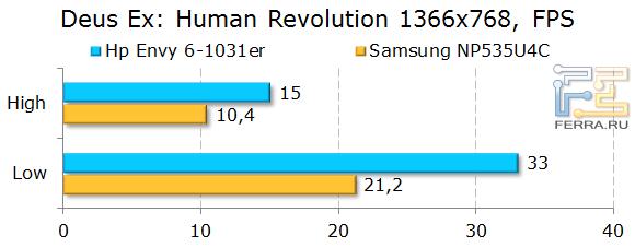 Результаты HP ENVY 6-1031er в Deus Ex: Human Revolution