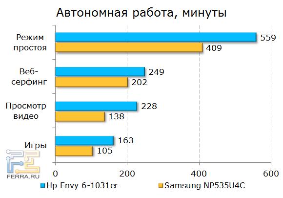 Тестирование времени автономной работы HP ENVY 6-1031er