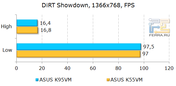 ���������� ASUS K95VM � DiRT Showdown