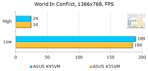 ���������� ASUS K95VM � World In Conflict