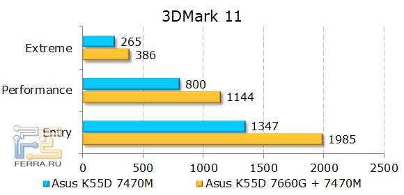 Тестирование ASUS K55D в 3DMark 11
