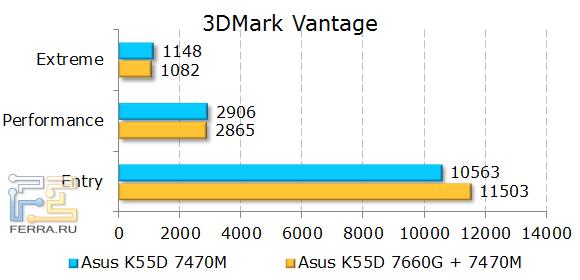 Тестирование ASUS K55D в 3DMark Vantage