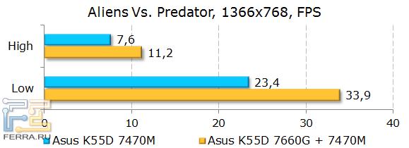 Тестирование ASUS K55D в Aliens Vs. Predator