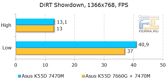 Тестирование ASUS K55D в DiRT Showdown