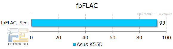 ������������ ASUS K55D � fpFLAC