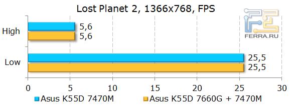 Тестирование ASUS K55D в Lost Planet 2