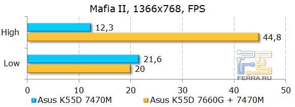 Тестирование ASUS K55D в Mafia II