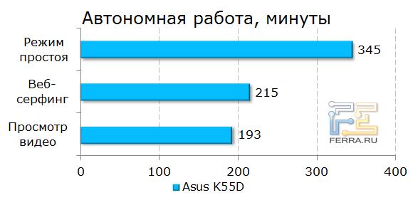 Продолжительность работы от аккумулятора