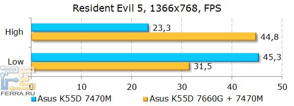 Тестирование ASUS K55D в Resident Evil 5