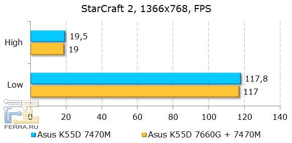 Тестирование ASUS K55D в StarCraft 2