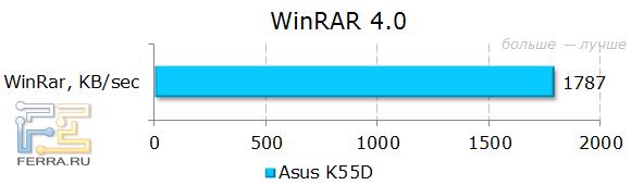 Тестирование ASUS K55D в WinRar