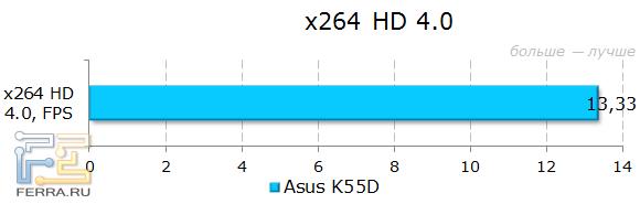 Тестирование ASUS K55D в x264 HD 4.0