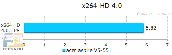 ������������ Acer Aspire 551G � x264 HD 4.0