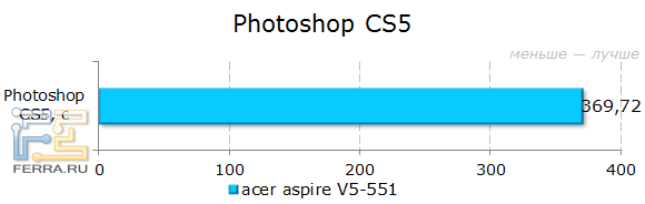 Тестирование Acer Aspire 551G в Photoshop CS5