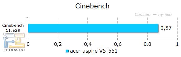 ������������ Acer Aspire 551G � Cinebench