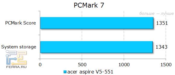 ������������ Acer Aspire 551G � PCMark 7
