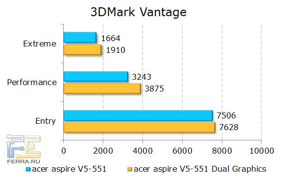 ������������ Acer Aspire 551G � 3DMark Vantage