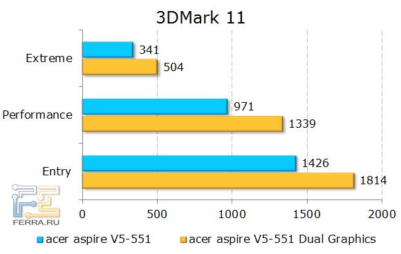 ������������ Acer Aspire 551G � 3DMark 11