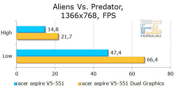 Тестирование Acer Aspire 551G в Aliens Vs. Predator