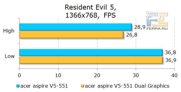 ������������ Acer Aspire 551G � Resident Evil 5