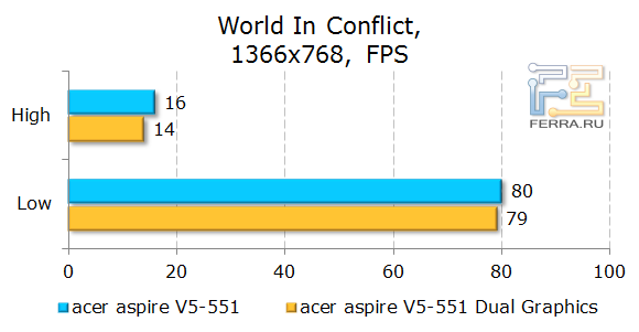 ������������ Acer Aspire 551G � World In Conflict