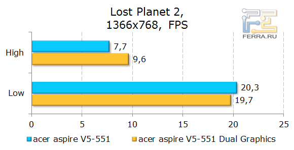 ������������ Acer Aspire 551G � Lost Planet 2