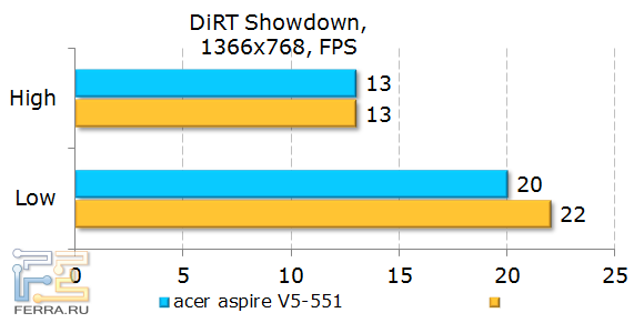 Тестирование Acer Aspire 551G в DiRT Showdown