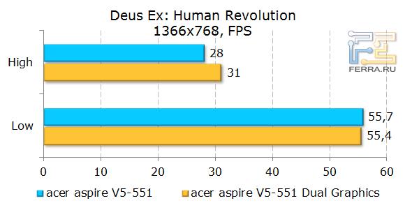 ������������ Acer Aspire 551G � Deus Ex: Human Revolution