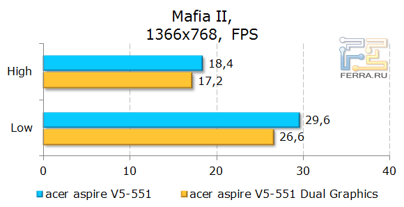 ������������ Acer Aspire 551G � Mafia II