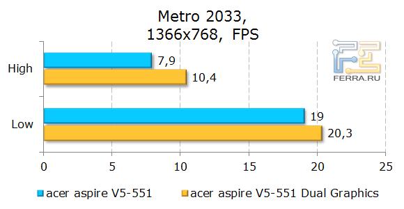 ������������ Acer Aspire 551G � Metro 2033