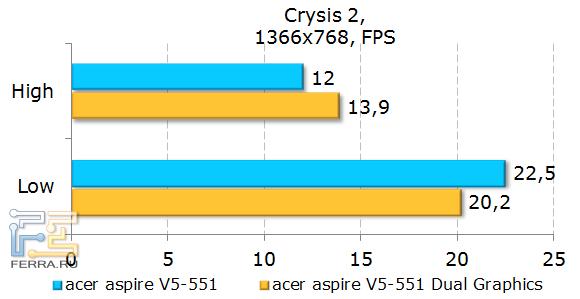 ������������ Acer Aspire 551G � Crysis 2