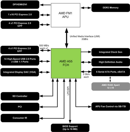 Блок-схема набора логики AMD