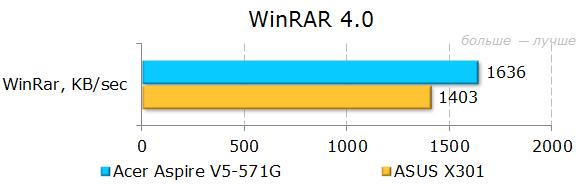 Результаты тестирования Acer Aspire V5-571G в WinRAR
