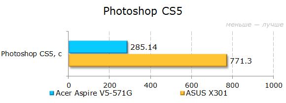 Результаты тестирования Acer Aspire V5-571G в Photoshop
