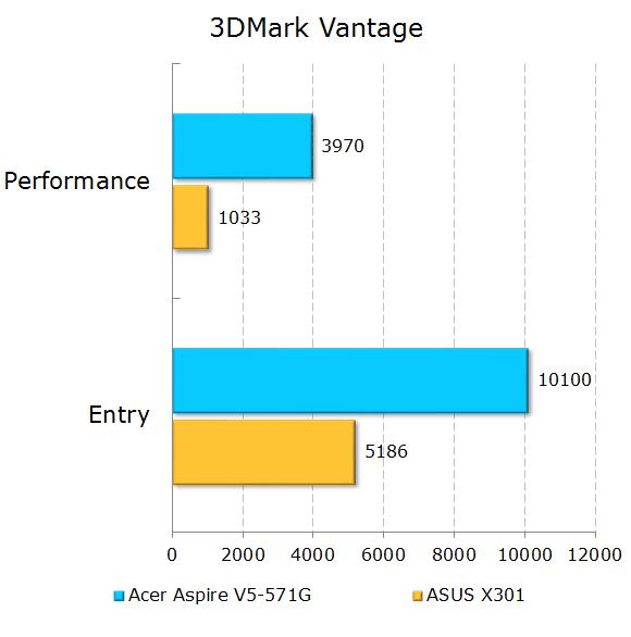 Результаты тестирования Acer Aspire V5-571G в 3DMark Vantage