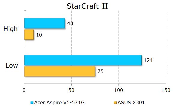 Результаты тестирования Acer Aspire V5-571G в StarCraft II