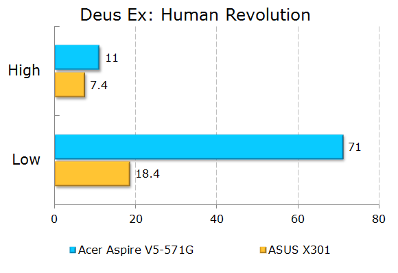 Результаты тестирования Acer Aspire V5-571G в Deus Ex: Human Revolution