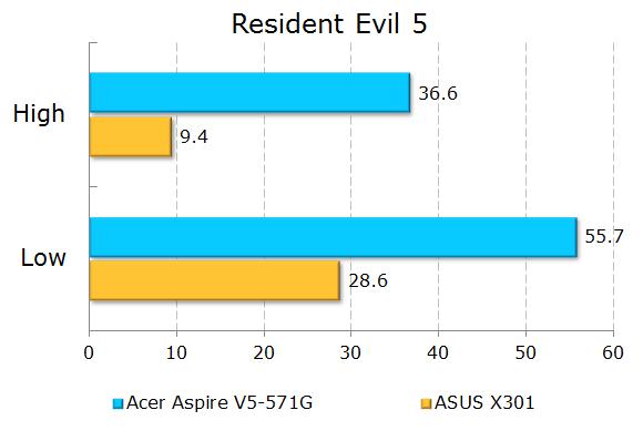 Результаты тестирования Acer Aspire V5-571G в Resident Evil