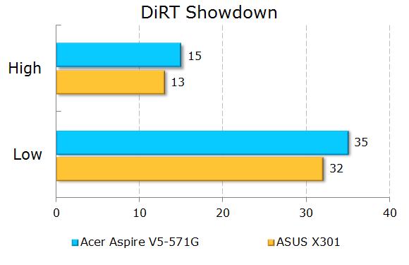 Результаты тестирования Acer Aspire V5-571G в DIRT Shutdown