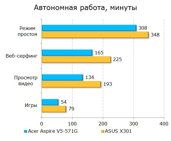Время автономной работы Acer Aspire V5-571G