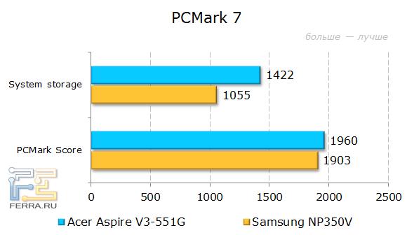 Результаты тестирования Acer Aspire V3-551G в PCMark 7