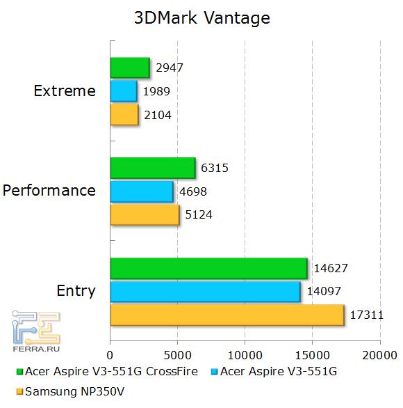 Результаты тестирования Acer Aspire V3-551G в 3DMark Vantage