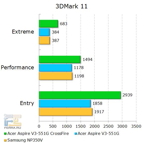 Результаты тестирования Acer Aspire V3-551G в 3Dmark 11