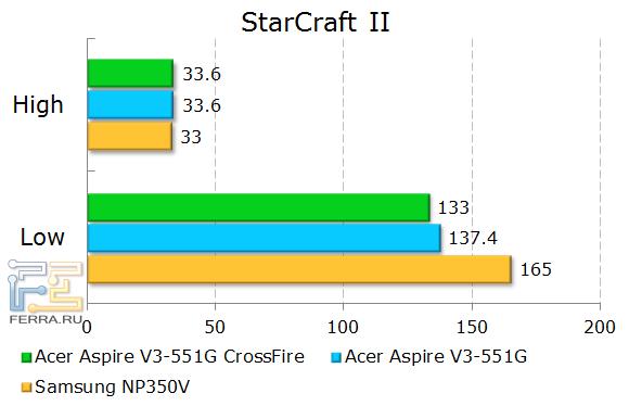Результаты тестирования Acer Aspire V3-551G в StarCraft II