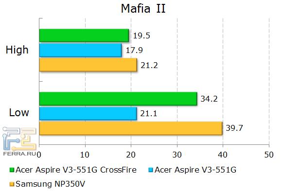 Результаты тестирования Acer Aspire V3-551G в Mafia 2