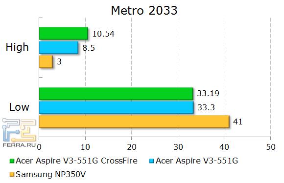 Результаты тестирования Acer Aspire V3-551G в Metro 2033
