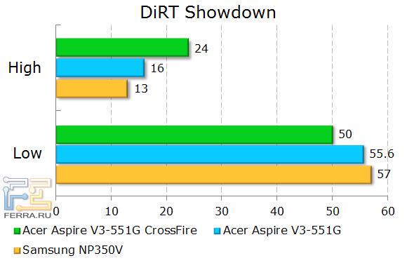 Результаты тестирования Acer Aspire V3-551G в DIRT Shutdown