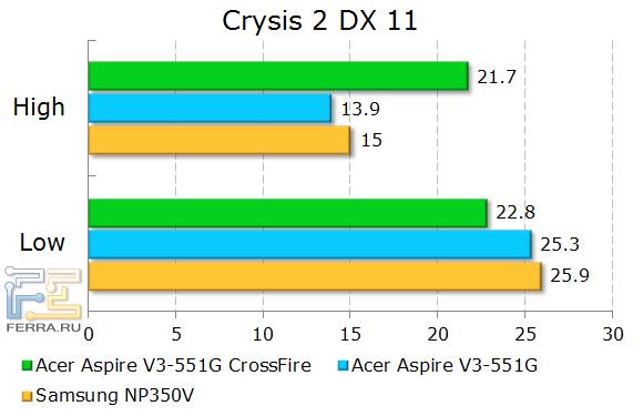 Результаты тестирования Acer Aspire V3-551G в Crysis 2